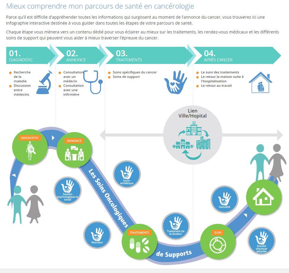 Soins Oncologiques de Support dans le parcours de santé en Cancérologie